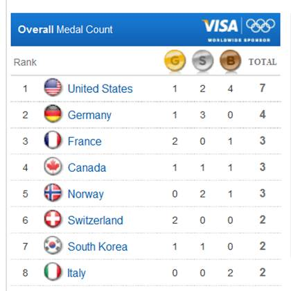 medal count for 2010 olympics